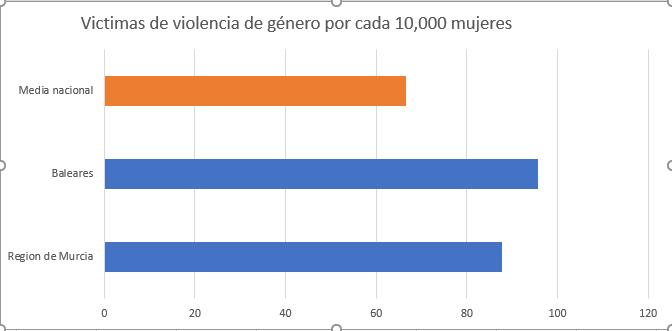 grafica violencia de género